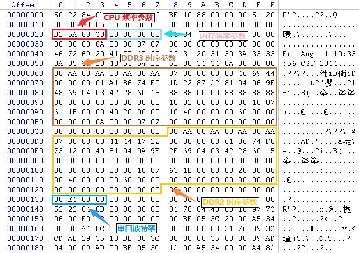 MT7621 DRAM Init bin file Structure
