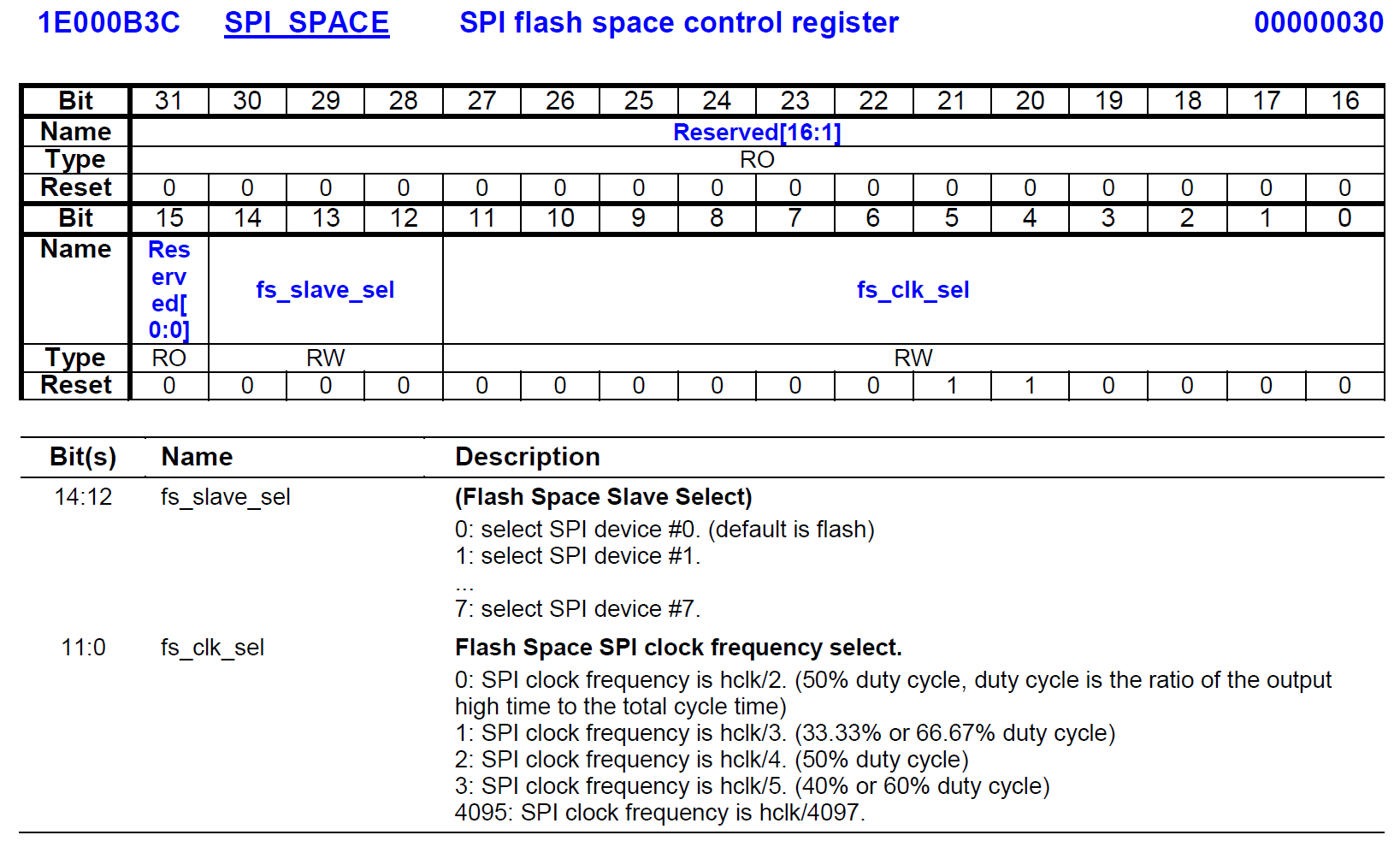 MT7621 Register SPI_SPACE